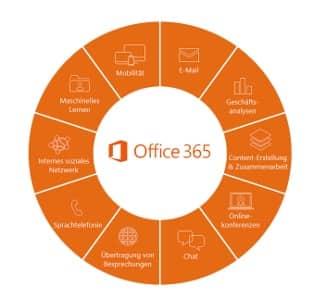 Die Cloudlösung von Microsoft Office mit dem Exchange Mail Server und der MS Office Bürosoftware ist beliebt
